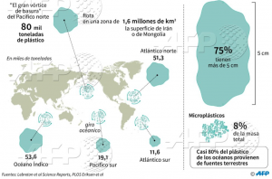 mapa islas de plástico
